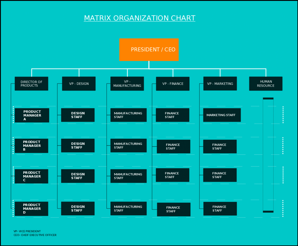 Fillable organizational Chart Best Of organizational Chart Templates