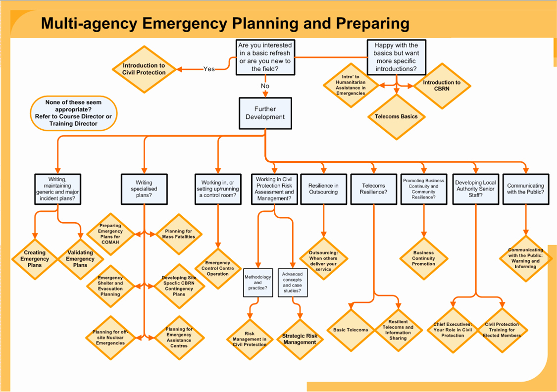 Flood Emergency Response Plan Template Best Of Emergency Preparedness Plan Template
