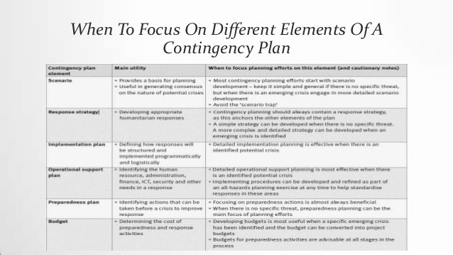 Flood Emergency Response Plan Template Best Of Emergency Response Plan Template