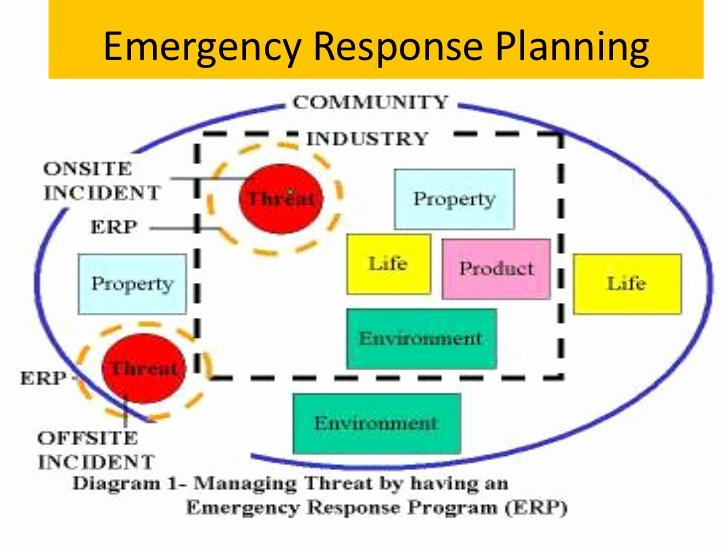 Flood Emergency Response Plan Template Fresh 7 Emergency Management Plan Examples Pdf