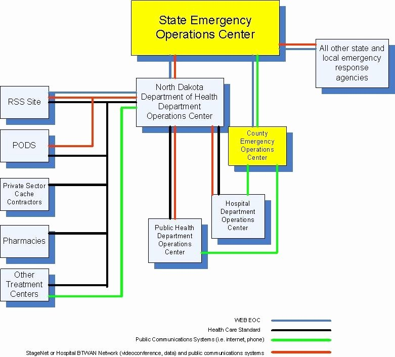 Flood Emergency Response Plan Template Fresh Emergency Response Plan Template