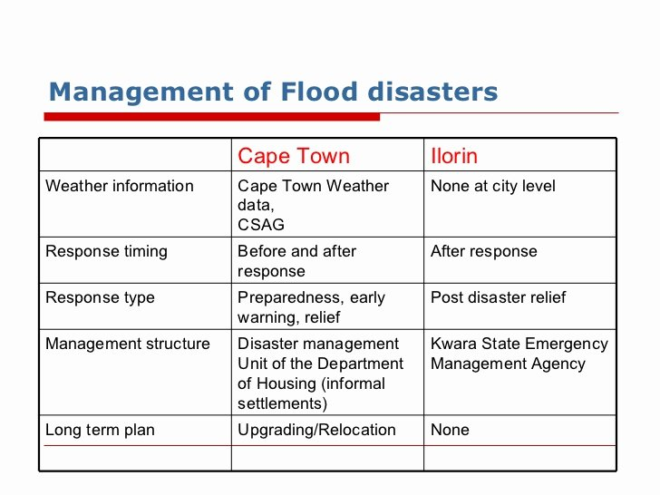 Flood Emergency Response Plan Template Unique How to Prepare for A Disaster Kit Citizen Logo Flood