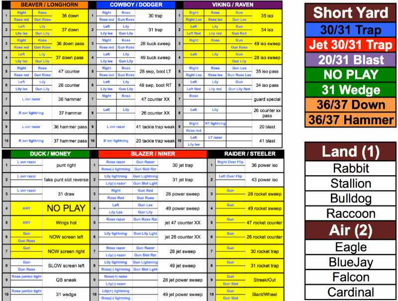 Football Play Call Sheet Template Excel Awesome Football Game Call Sheets