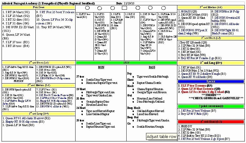 Football Play Call Sheet Template Excel Fresh Football Fensive Play Call Sheet Template Suzuki Cars