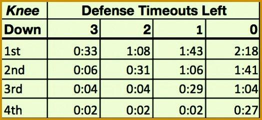 Football Play Sheet Template Best Of 5 Fensive Call Sheet Template