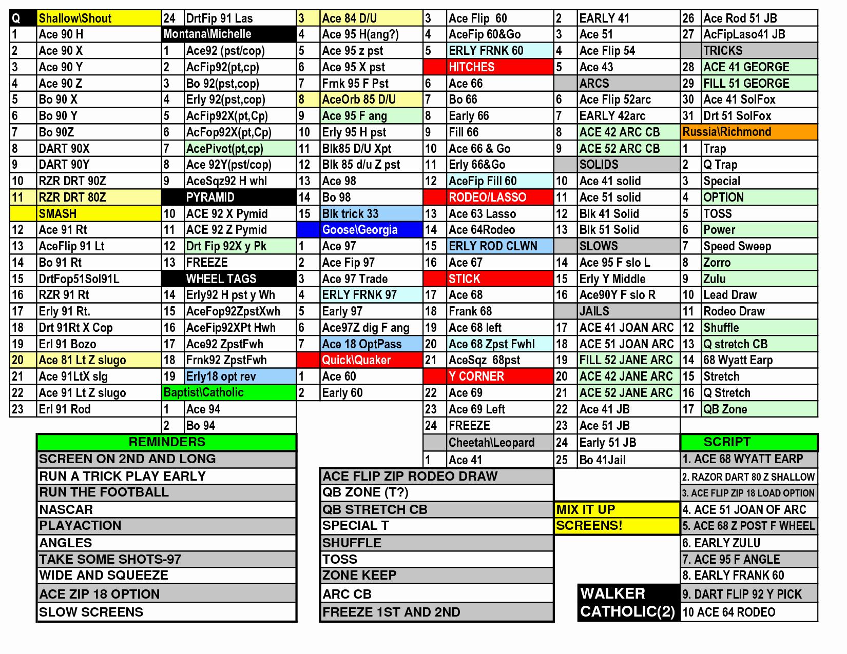 Football Play Sheet Template Inspirational 29 Of Football Play Call Sheet Template Excel