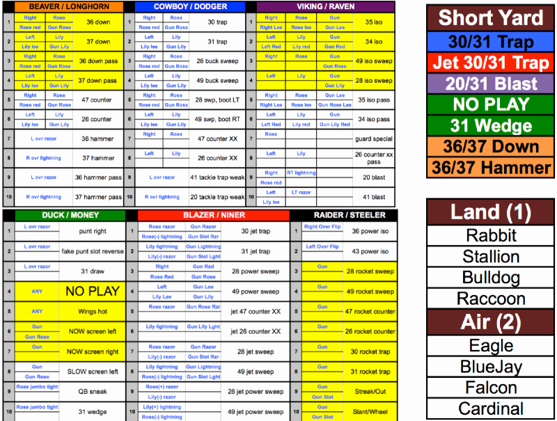 Football Play Template Luxury My Wing T Play Caller Sheet – Wing T Youth Football Coach