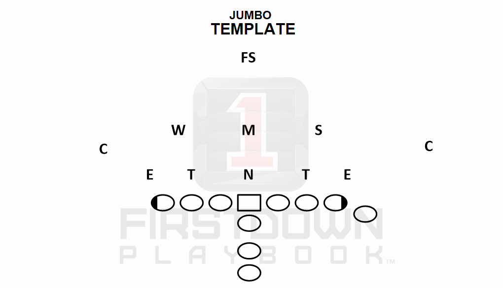 Football Play Template New Youth Football Templates Can Help Firstdown Playbook