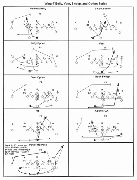 Football Play Template Printable Elegant Wing T Plays for Youth Fb
