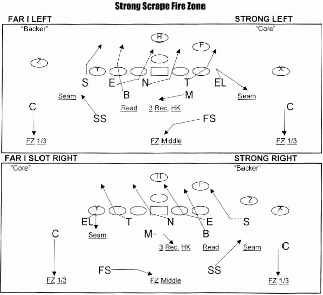 Football Playbook Template Inspirational Neck Sharpies Reading Your Tight End Open