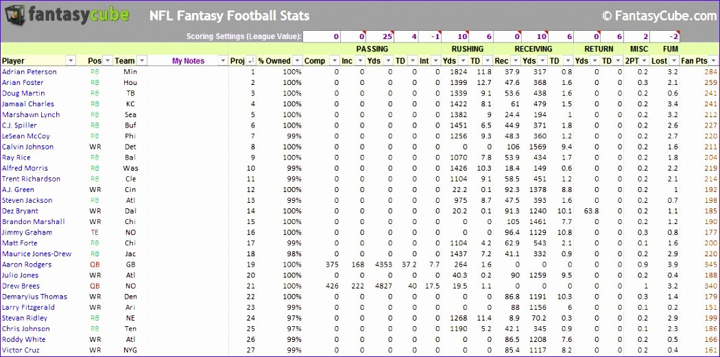 Football Stats Sheet Excel Template Fresh 14 Football Stat Sheet Template Excel Exceltemplates