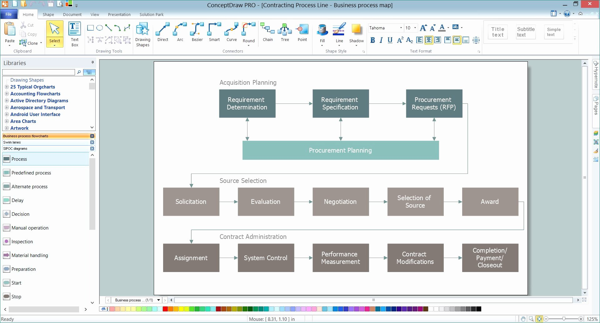 Free Process Map Template Awesome Fresh S Free Process Map Template