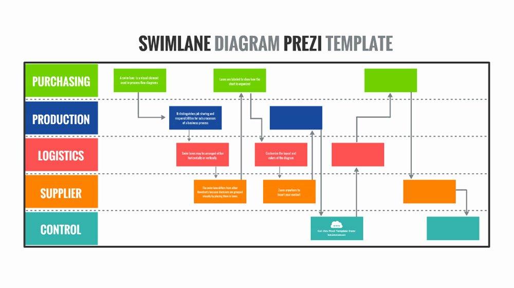 Free Process Map Template Awesome Swimlane Diagram – Prezi Presentation Template