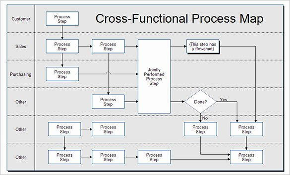 Free Process Map Template Beautiful Apqp Vorlage Excel – De Excel