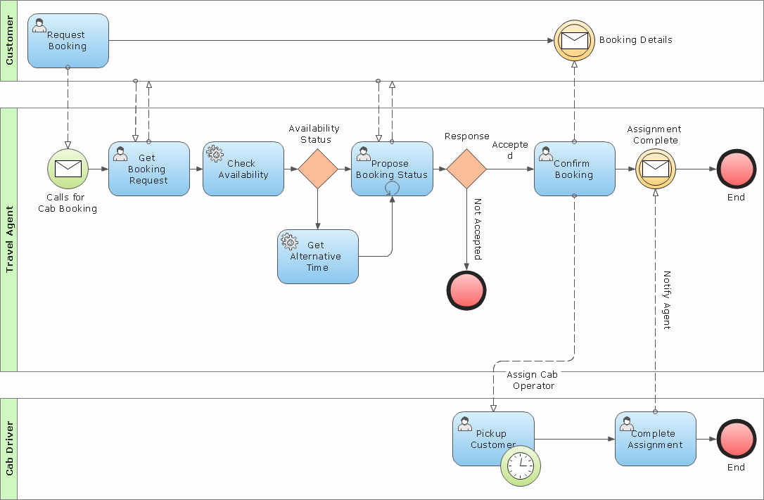 Free Process Map Template Best Of Free Business Process Mapping Template – Perfect Sales