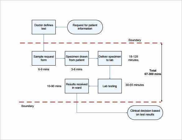 Free Process Map Template Best Of Process Mapping Template