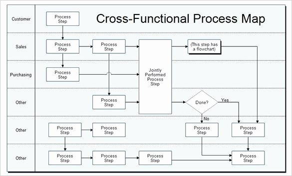 Free Process Map Template Best Of Swim Lane Process Mapping Diagram Example Payroll Process