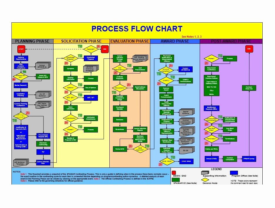 Free Process Map Template Elegant 40 Fantastic Flow Chart Templates [word Excel Power Point]