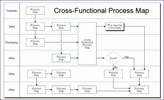 Free Process Map Template Elegant 8 Process Mapping Templates In Excel Exceltemplates