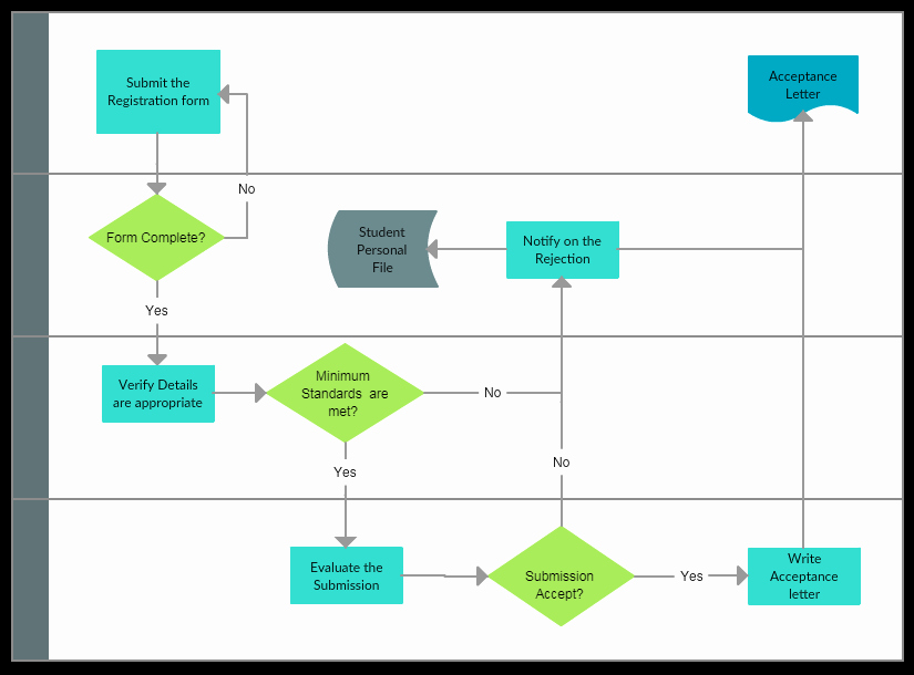 Free Process Map Template Lovely Process Mapping Guide