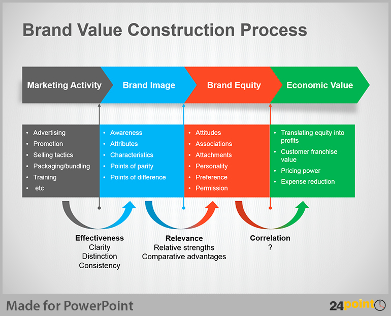 Free Process Map Template New Process Map Powerpoint Template Rebocfo
