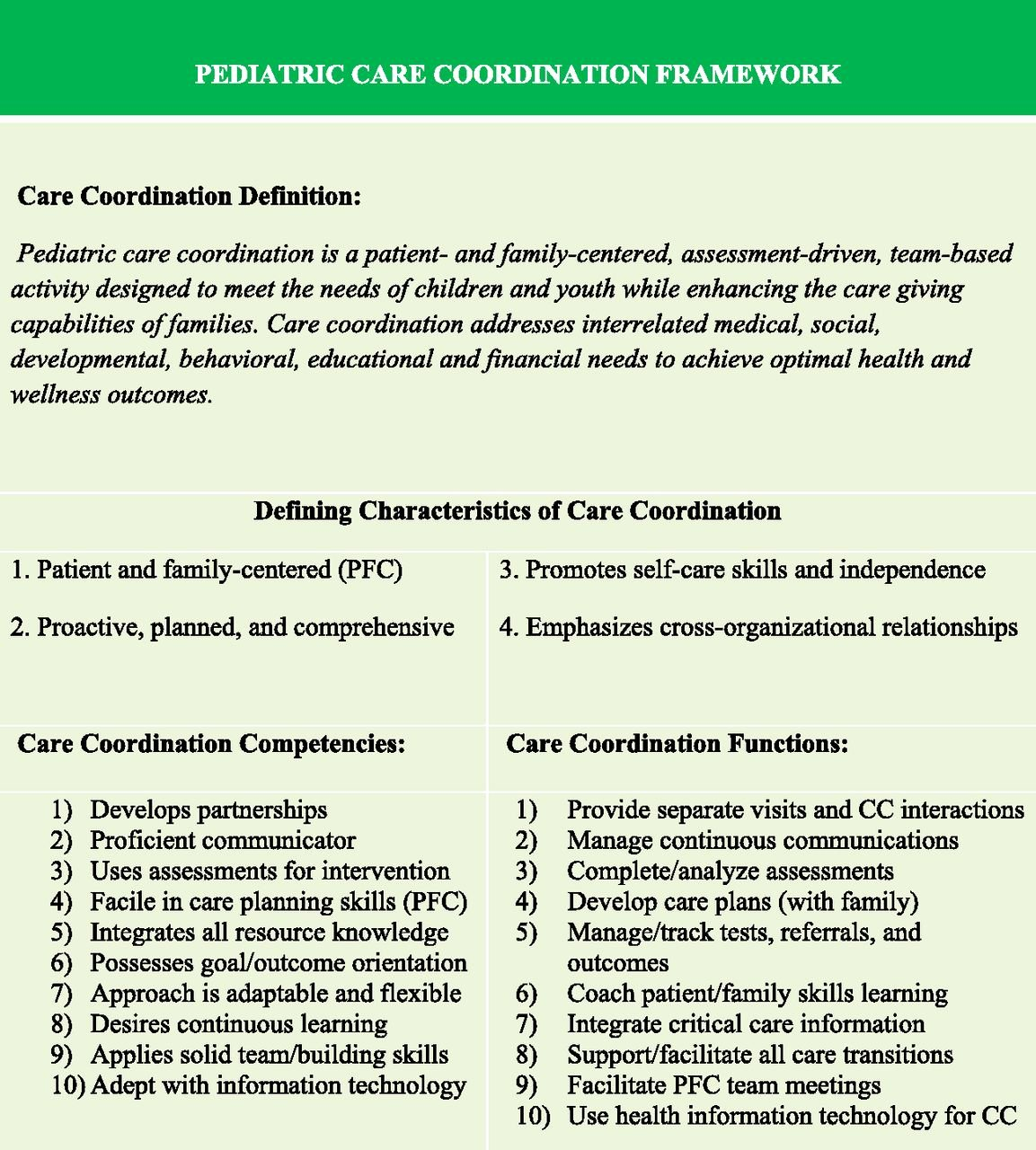 Friedman Family assessment Model Short form Template Luxury Patient and Family Centered Care Coordination A