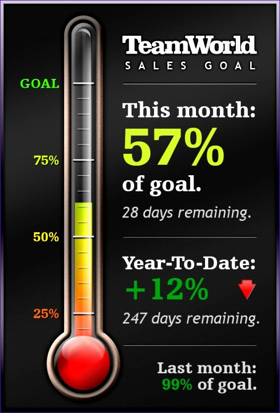 Fundraising thermometer Excel Awesome 10 Fundraising Excel Template Exceltemplates