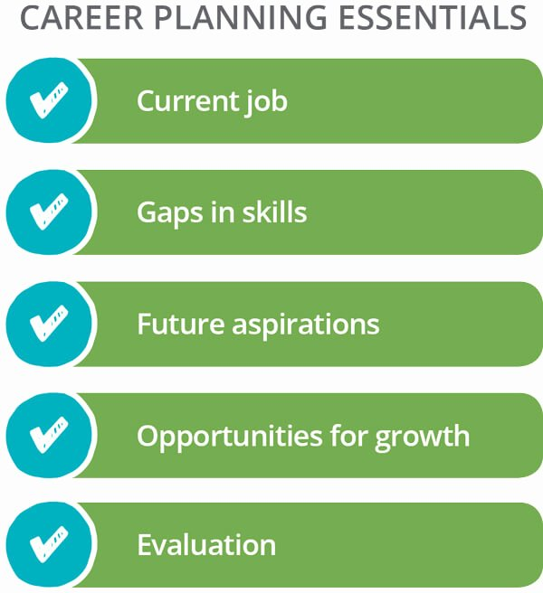 Future Career Plan Example Awesome Employee Development In the Modern Workforce