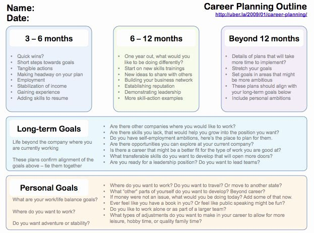 Future Career Plan Example Awesome Pinterest • the World's Catalog Of Ideas
