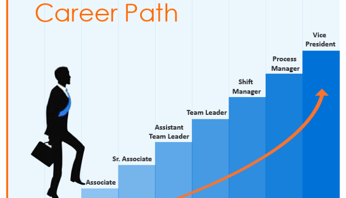 Future Career Plan Example Inspirational Pin by Palak K On Arya College Of Engineering and It