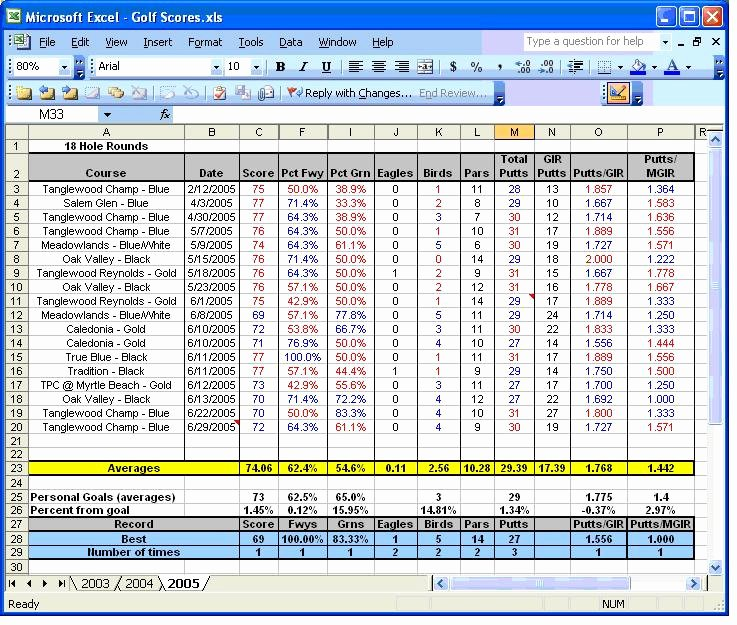 Golf Scorecard Template Excel Lovely the Most Important Stats Yours the Numbers Game the