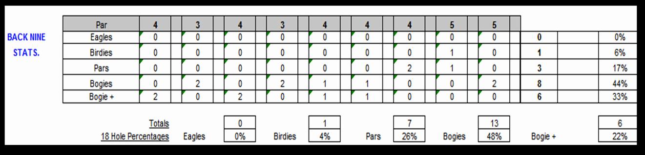 Golf Scorecard Template Lovely Excel Spreadsheets Help Free Golf Scorecard Spreadsheet