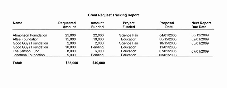 Grant Report Sample Lovely Fundraising Report software for Donor Analysis