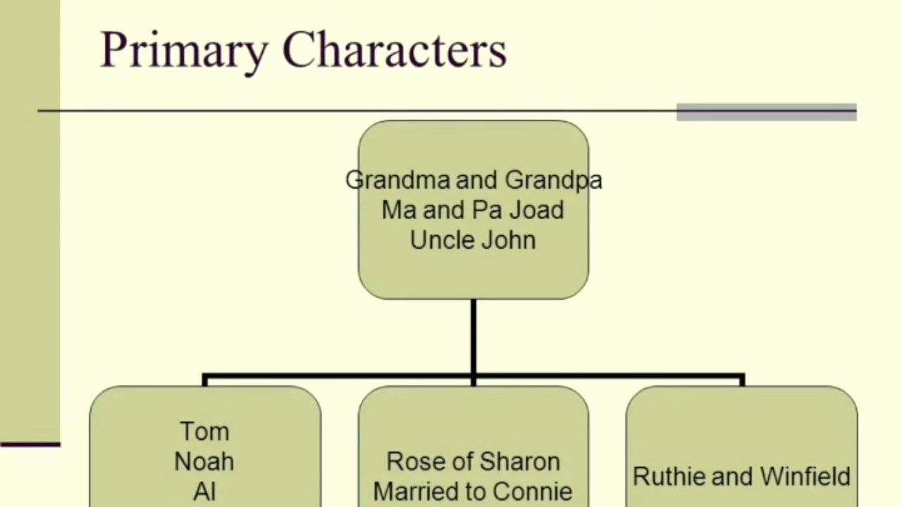 Grapes Of Wrath Litcharts New Grapes Of Wrath Chapter Analysis the Grapes Of Wrath