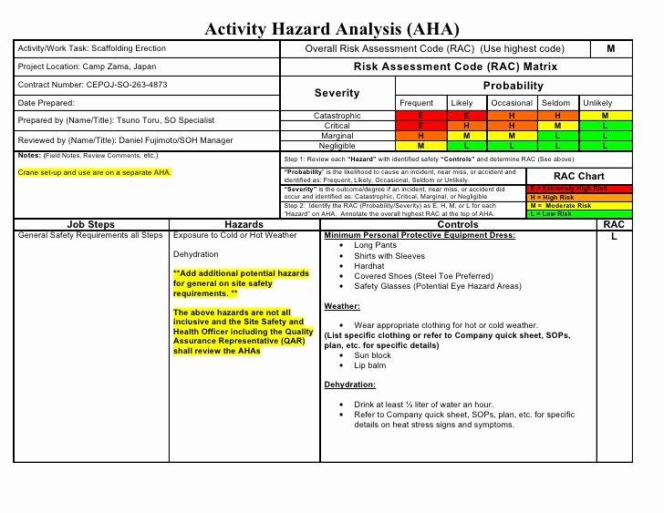 Hazard Analysis form Unique Aha Sample Scaffolding