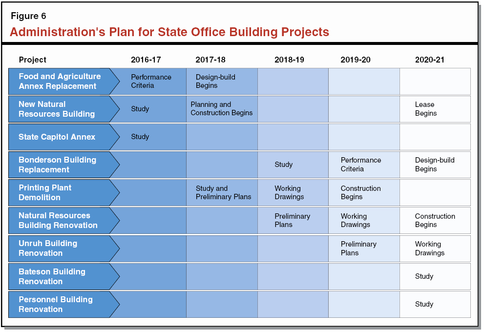 Home Renovation Project Plan Template New the 2016 17 Bud the Governor S State Fice Building
