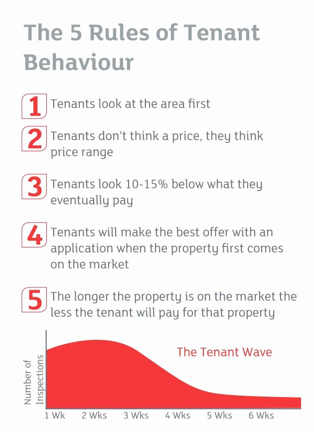 House Rules for Tenants Lovely 5 Rules Of Tenant Behaviour