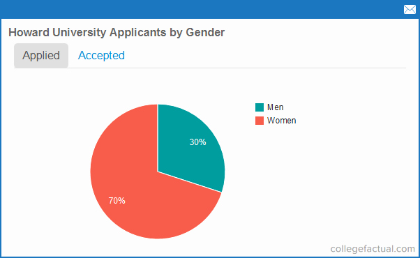 Howard University Essay Examples New Howard University Application & Admissions Information