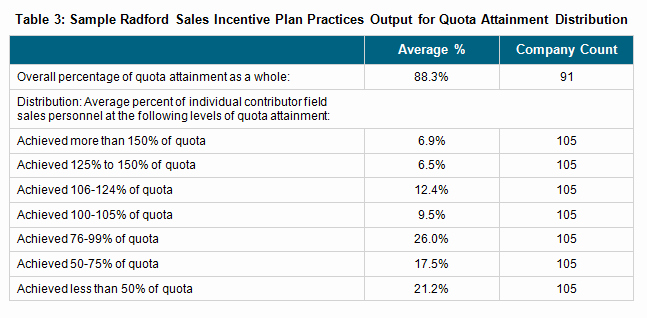 Incentive Plan Template Unique Accelerating Sales without Breaking the Bank