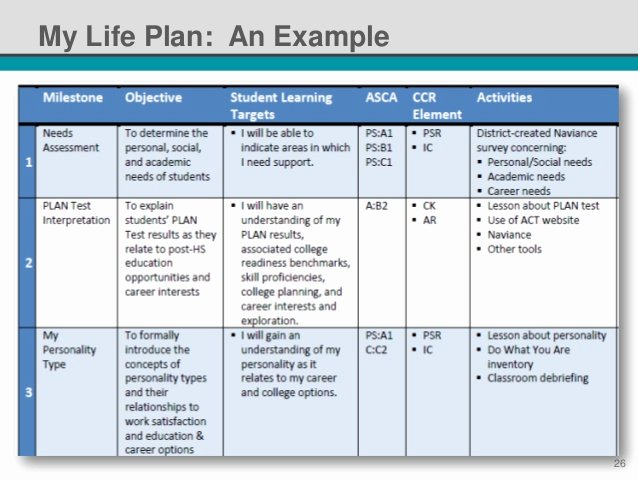 Individual Learning Plan Template New You Have Won the Lottery Of Life Leadership Short Courses