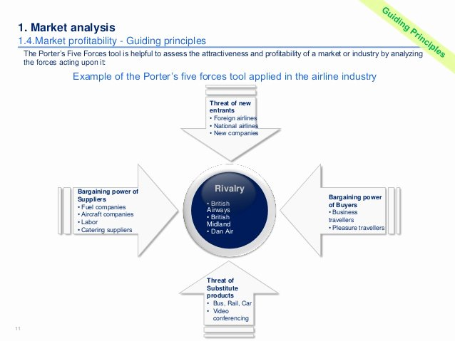 Industry Analysis Sample Elegant Market & Petitor Analysis Template In Ppt