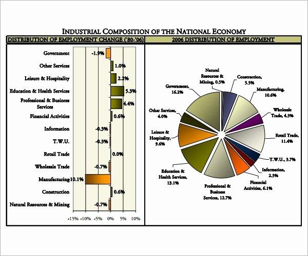 Industry Analysis Sample New 17 Market Analysis Pdf Word
