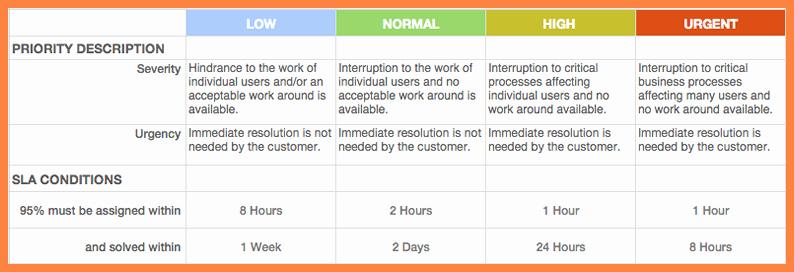 Internal Service Level Agreement Template Best Of 4 Help Desk Service Level Agreement Template