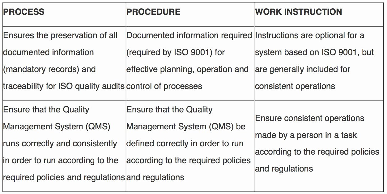 Iso 9001 Work Instruction Template Awesome Differences Between Processes Procedures and Work
