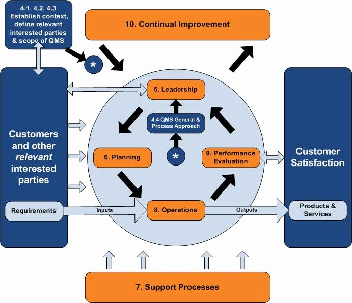 Iso Process Template Elegant New iso 9001 Standard May Enhance Process Management
