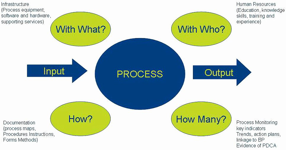 Iso Process Template Fresh the Process Approach to iso 9001