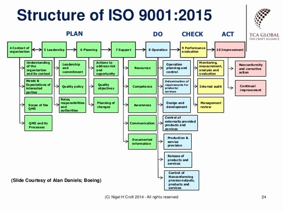 Iso Process Template Inspirational iso 9001 2015 Context Example Google Søgning