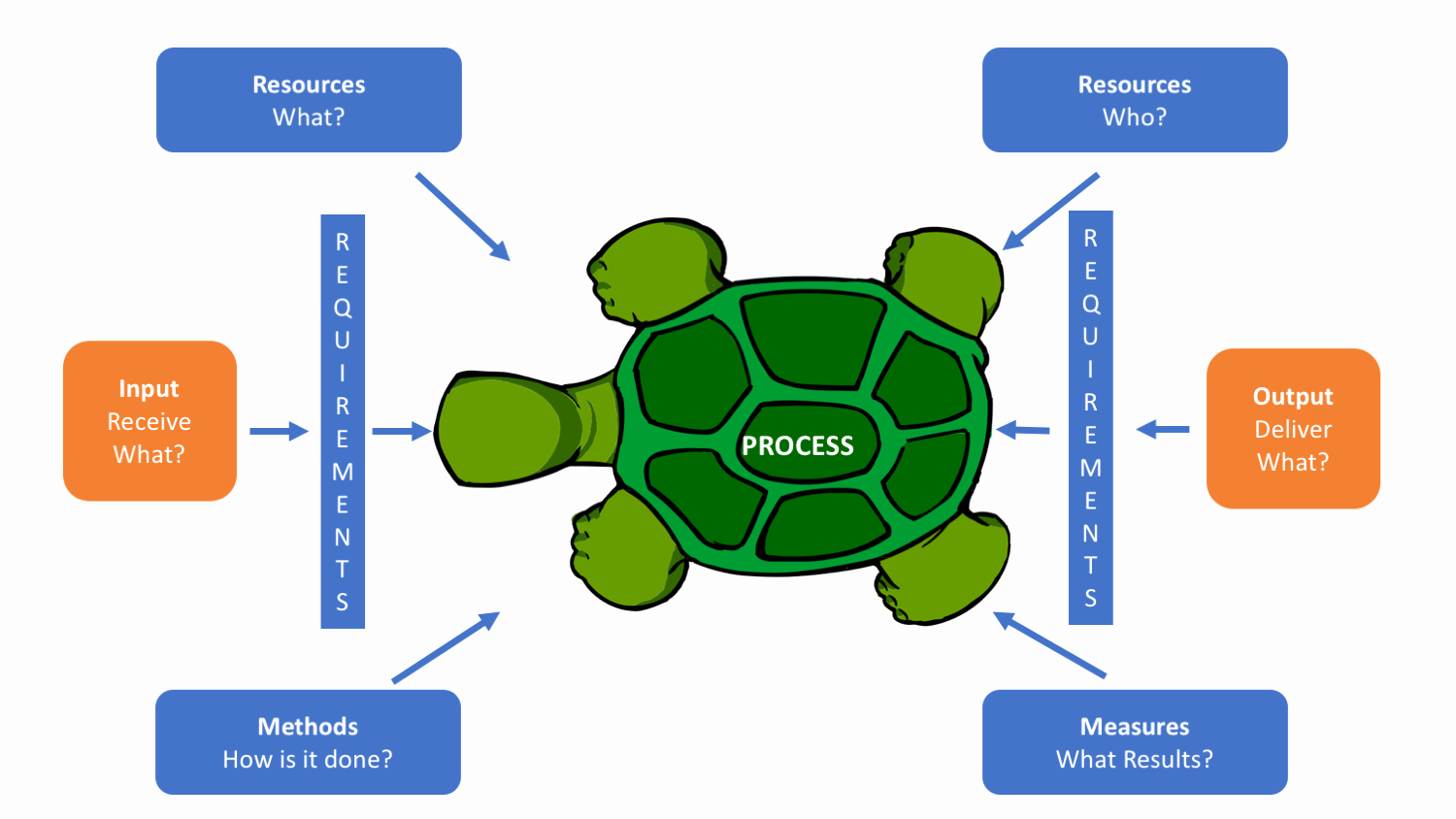 Iso Process Template Lovely Using Turtle Diagram In iso 9001 9000 Store