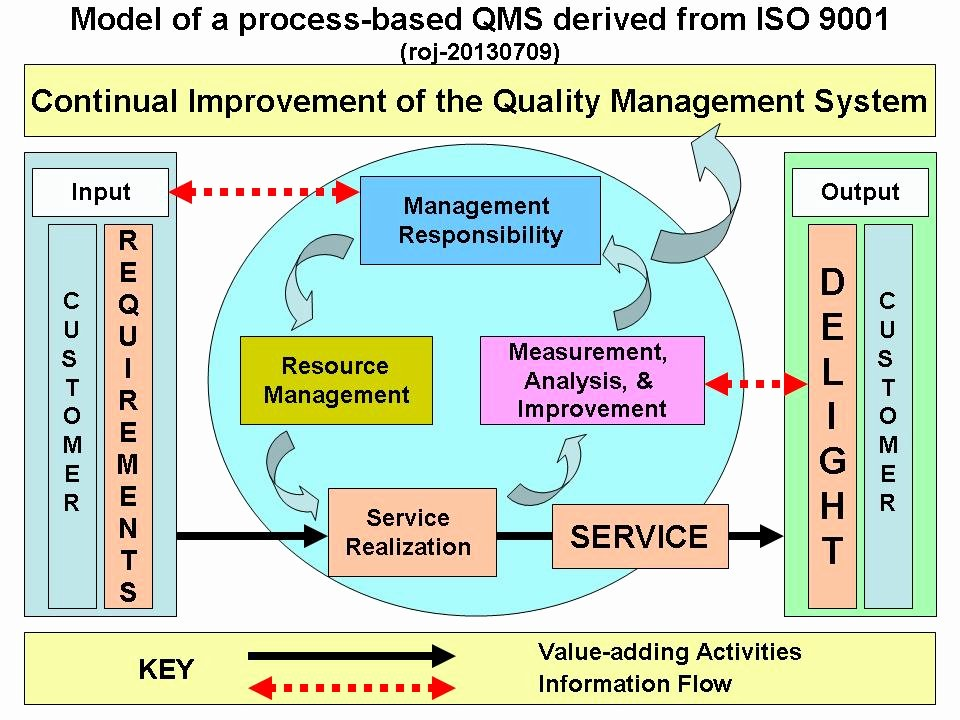 Iso Process Template Unique Model Of A Process Based Quality Management System