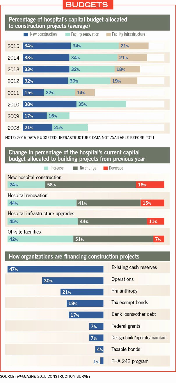 It Infrastructure Site Survey Template Beautiful Hospital Construction Survey Results are In